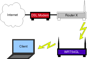 wrt54gl_repeater_szenario